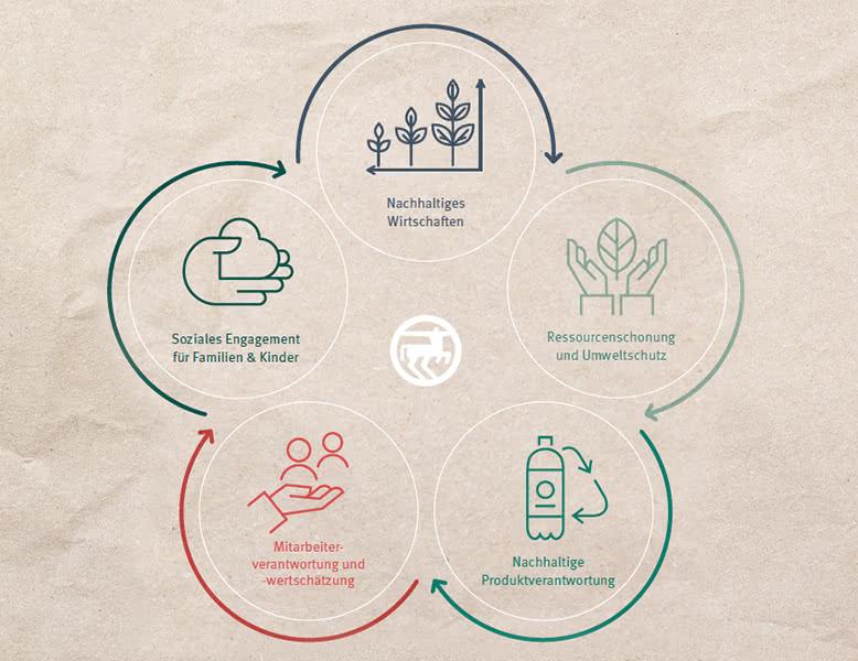 ROSSMANN-Nachhaltigkeitskonzept